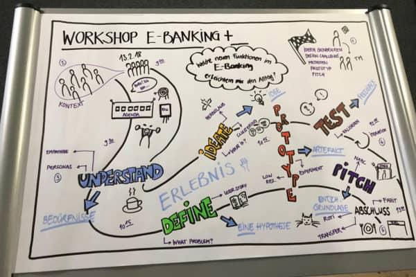 Flipchart mit einem gezeichneten Workshop Ablauf
